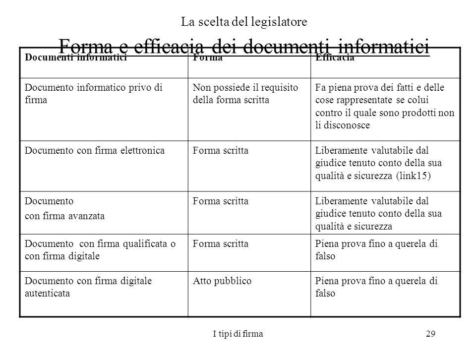 La scelta del legislatore Forma e efficacia dei documenti informatici