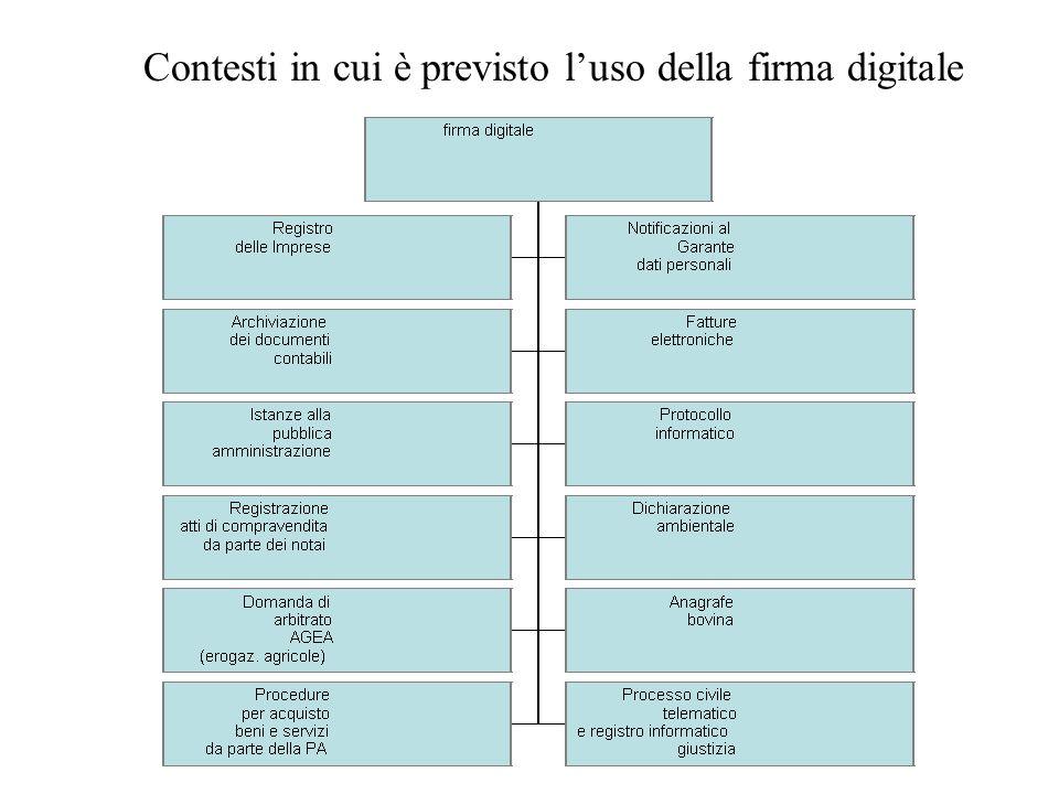 Contesti in cui è previsto l'uso della firma digitale