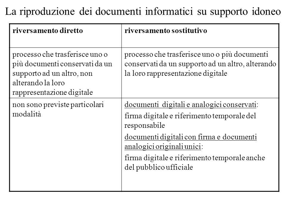 La riproduzione dei documenti informatici su supporto idoneo