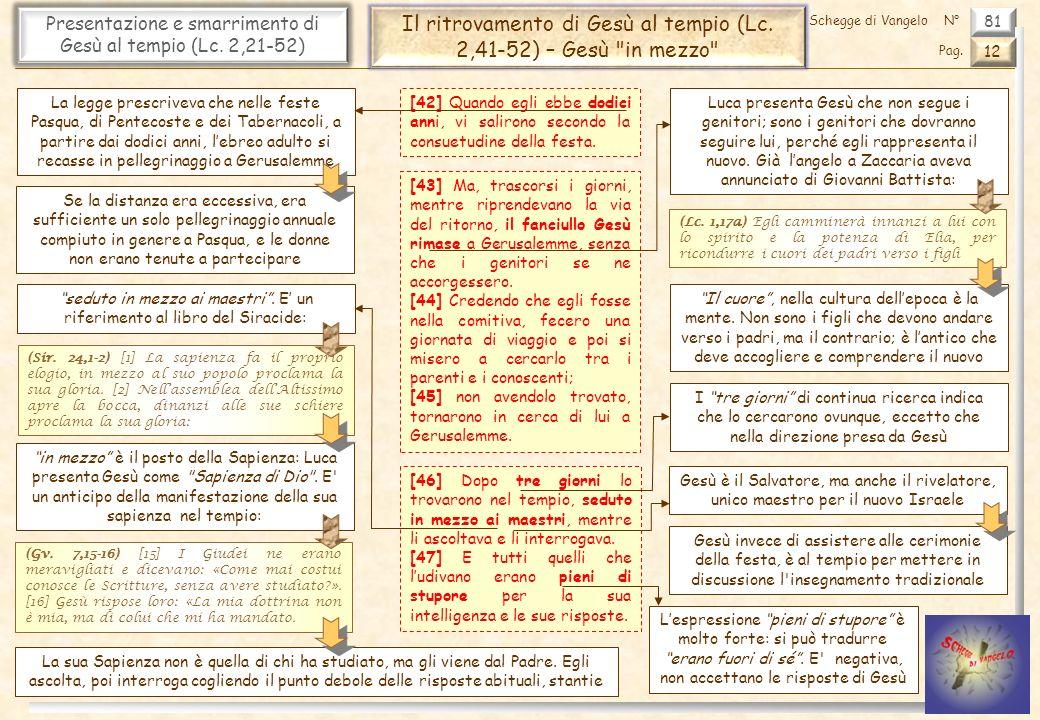 Il ritrovamento di Gesù al tempio (Lc. 2,41-52) – Gesù in mezzo