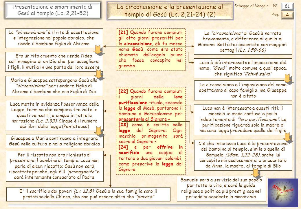 Presentazione e smarrimento di Gesù al tempio (Lc. 2,21-52)