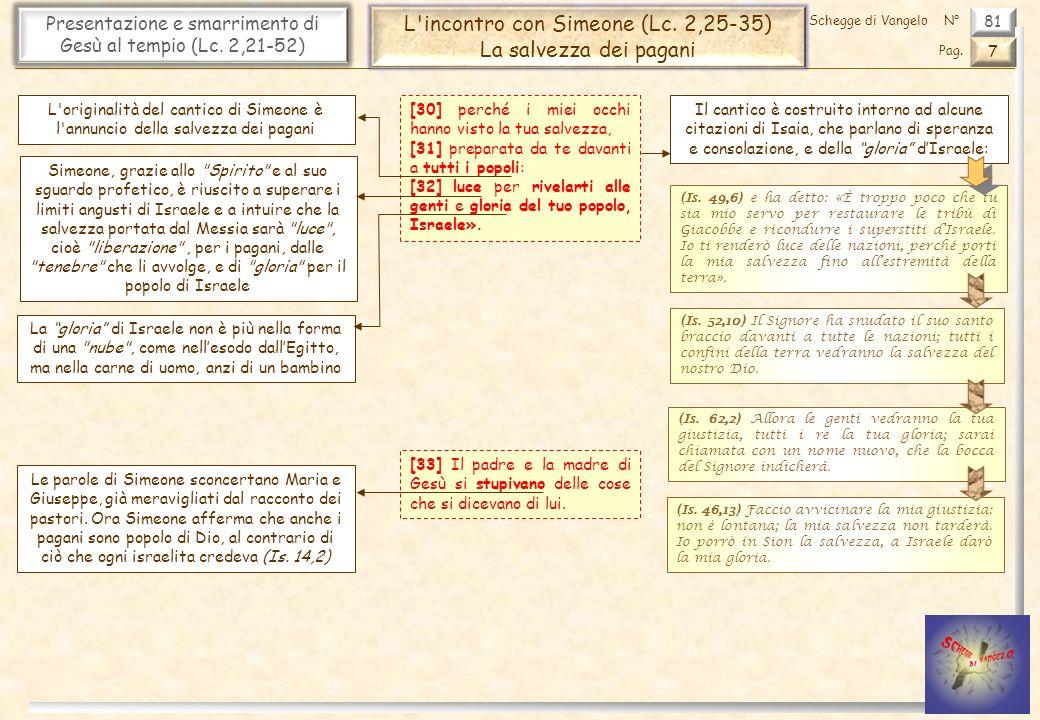 L incontro con Simeone (Lc. 2,25-35) La salvezza dei pagani