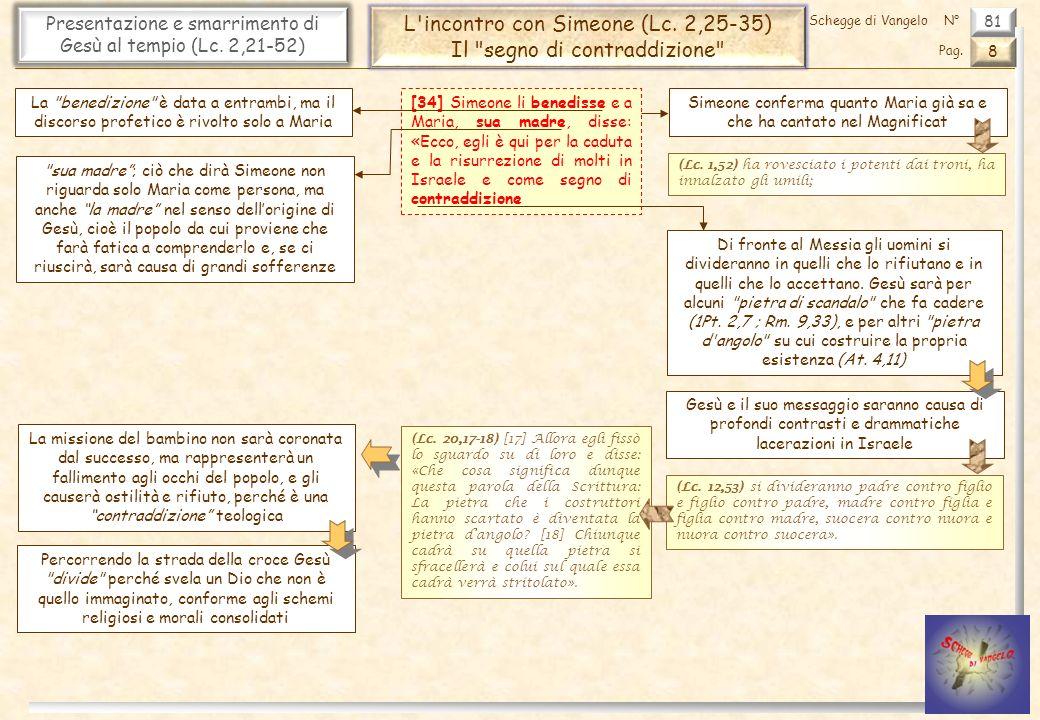 L incontro con Simeone (Lc. 2,25-35) Il segno di contraddizione