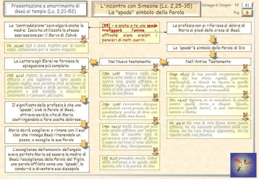 L incontro con Simeone (Lc. 2,25-35) La spada simbolo della Parola