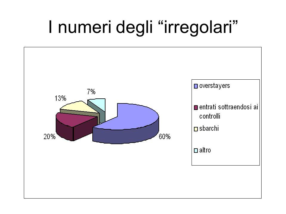 I numeri degli irregolari