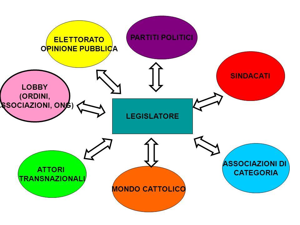 PARTITI POLITICI ELETTORATO. OPINIONE PUBBLICA. SINDACATI. LOBBY. (ORDINI, ASSOCIAZIONI, ONG) LEGISLATORE.