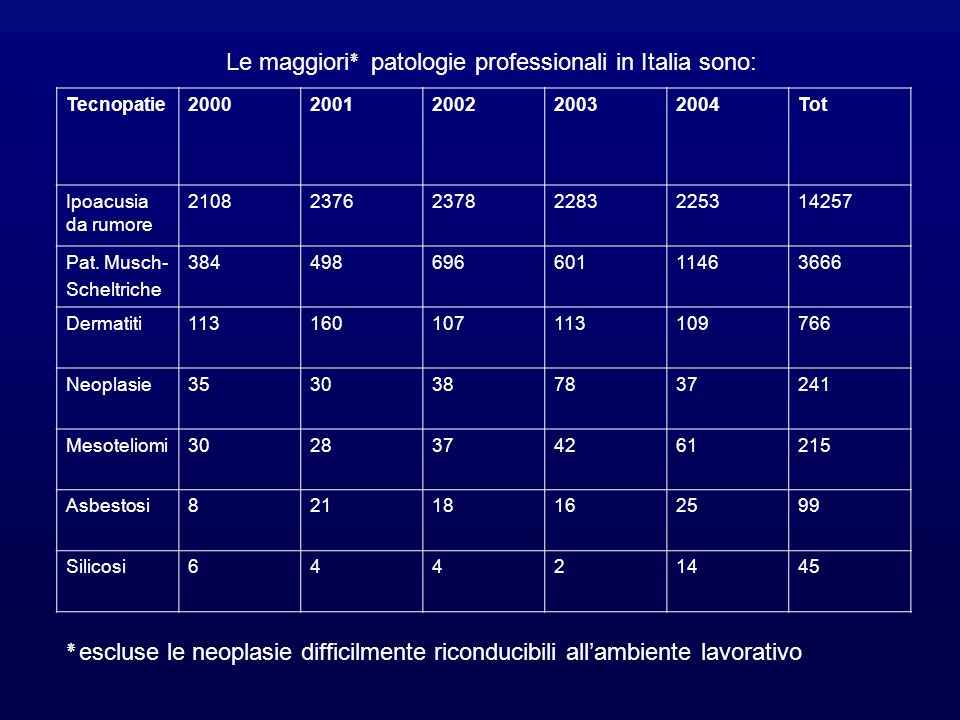 Le maggiori٭ patologie professionali in Italia sono:
