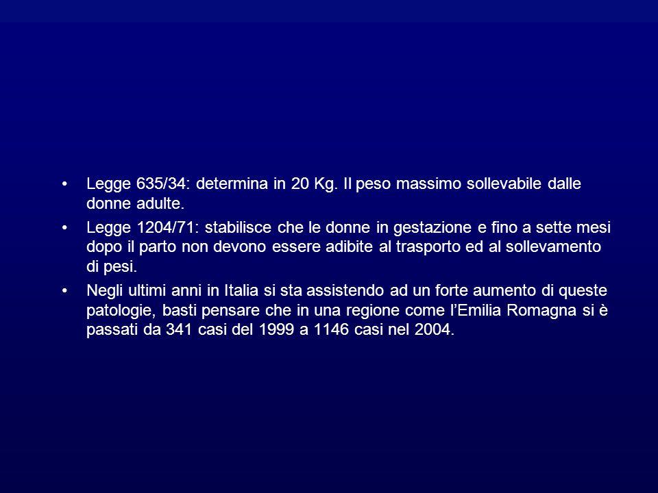 Legge 635/34: determina in 20 Kg