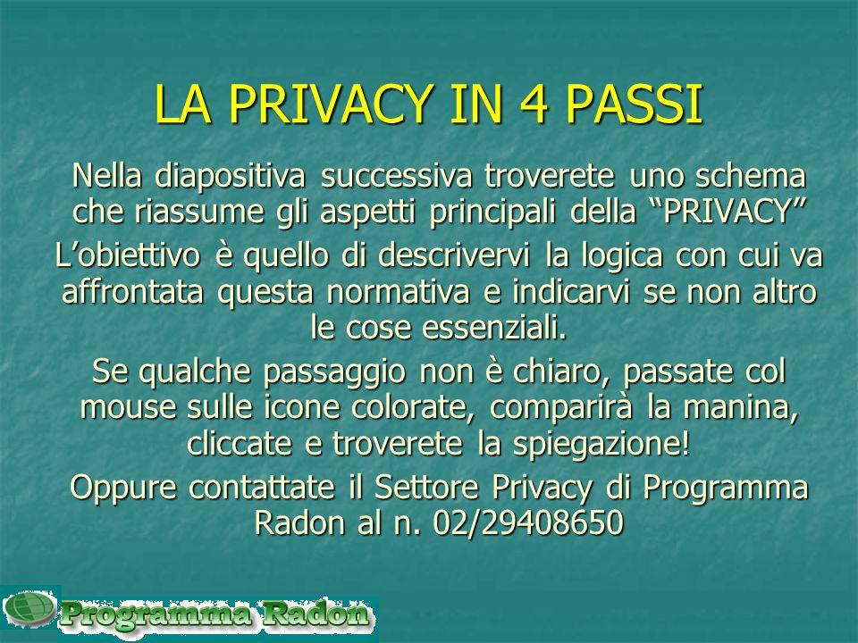 LA PRIVACY IN 4 PASSI Nella diapositiva successiva troverete uno schema che riassume gli aspetti principali della PRIVACY