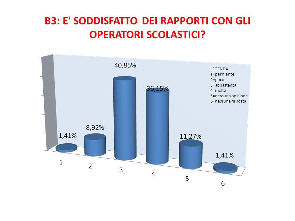 B3: E SODDISFATTO DEI RAPPORTI CON GLI OPERATORI SCOLASTICI