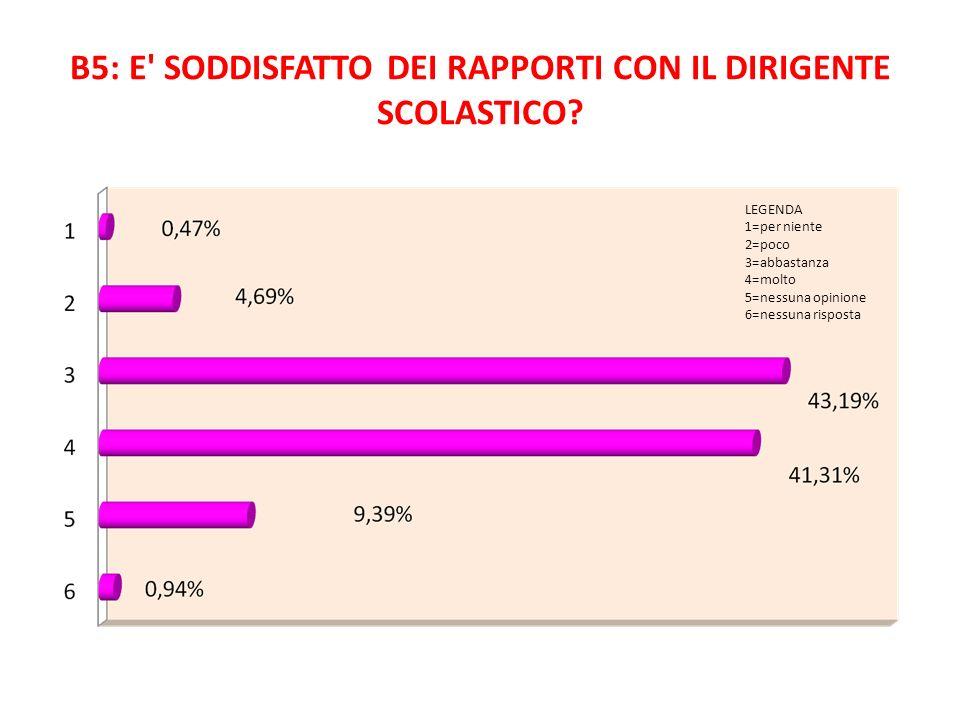 B5: E SODDISFATTO DEI RAPPORTI CON IL DIRIGENTE SCOLASTICO