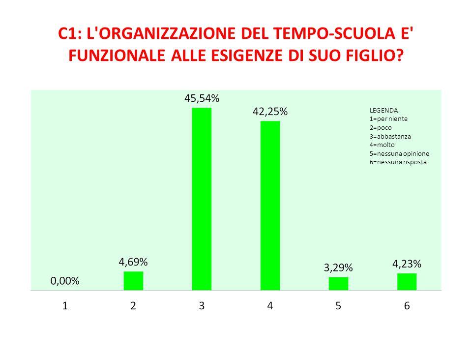 C1: L ORGANIZZAZIONE DEL TEMPO-SCUOLA E FUNZIONALE ALLE ESIGENZE DI SUO FIGLIO