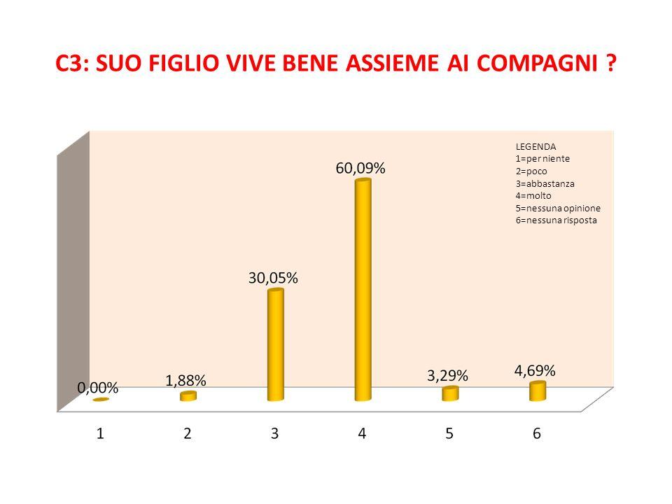 C3: SUO FIGLIO VIVE BENE ASSIEME AI COMPAGNI