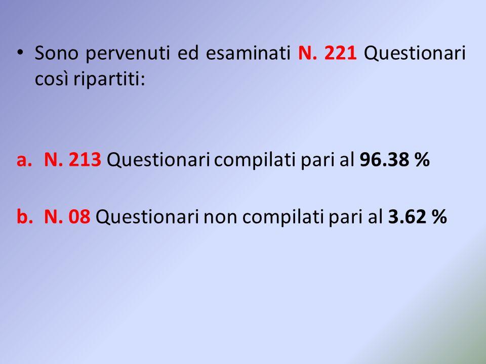 Sono pervenuti ed esaminati N. 221 Questionari così ripartiti: