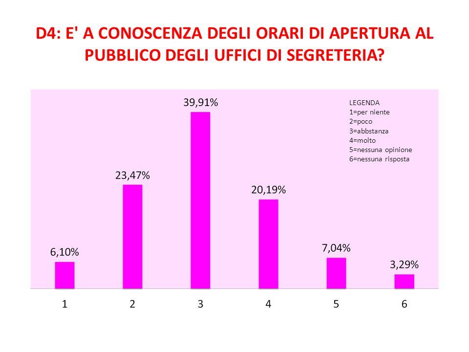 D4: E A CONOSCENZA DEGLI ORARI DI APERTURA AL PUBBLICO DEGLI UFFICI DI SEGRETERIA