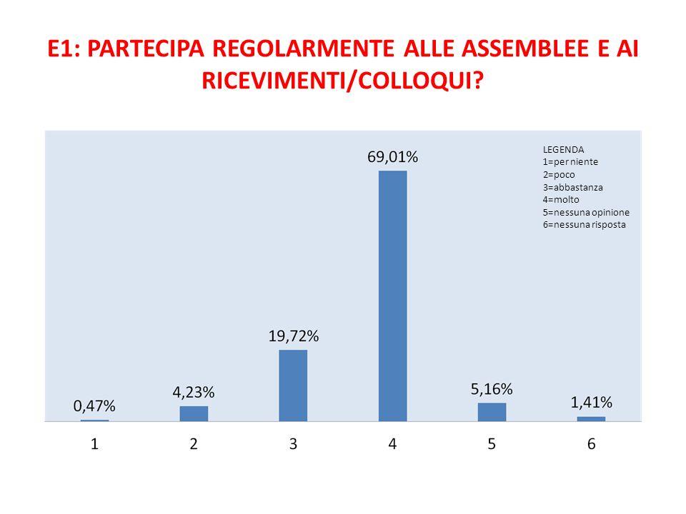 E1: PARTECIPA REGOLARMENTE ALLE ASSEMBLEE E AI RICEVIMENTI/COLLOQUI