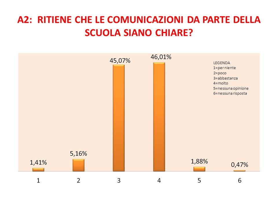 A2: RITIENE CHE LE COMUNICAZIONI DA PARTE DELLA SCUOLA SIANO CHIARE