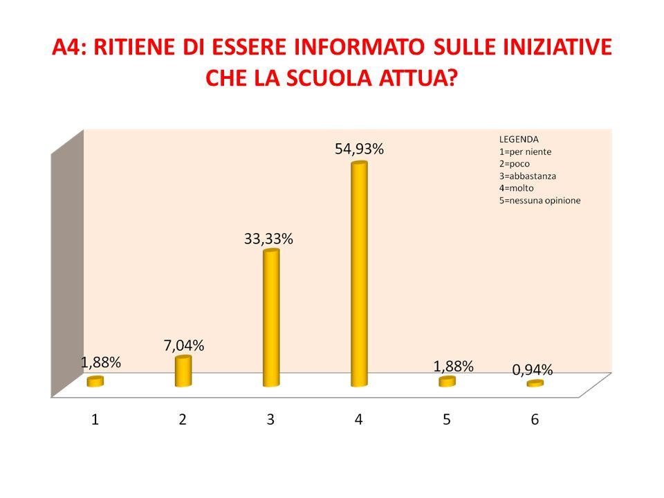 A4: RITIENE DI ESSERE INFORMATO SULLE INIZIATIVE CHE LA SCUOLA ATTUA