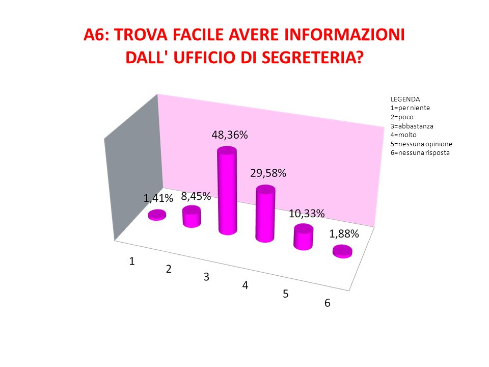 A6: TROVA FACILE AVERE INFORMAZIONI DALL UFFICIO DI SEGRETERIA