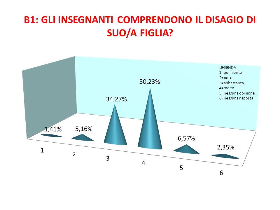 B1: GLI INSEGNANTI COMPRENDONO IL DISAGIO DI SUO/A FIGLIA