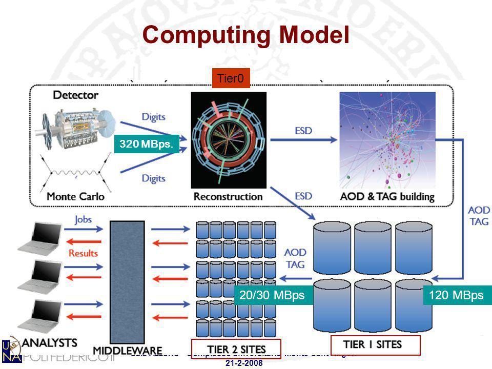 Computing Model Tier0 20/30 MBps 120 MBps 320 MBps.