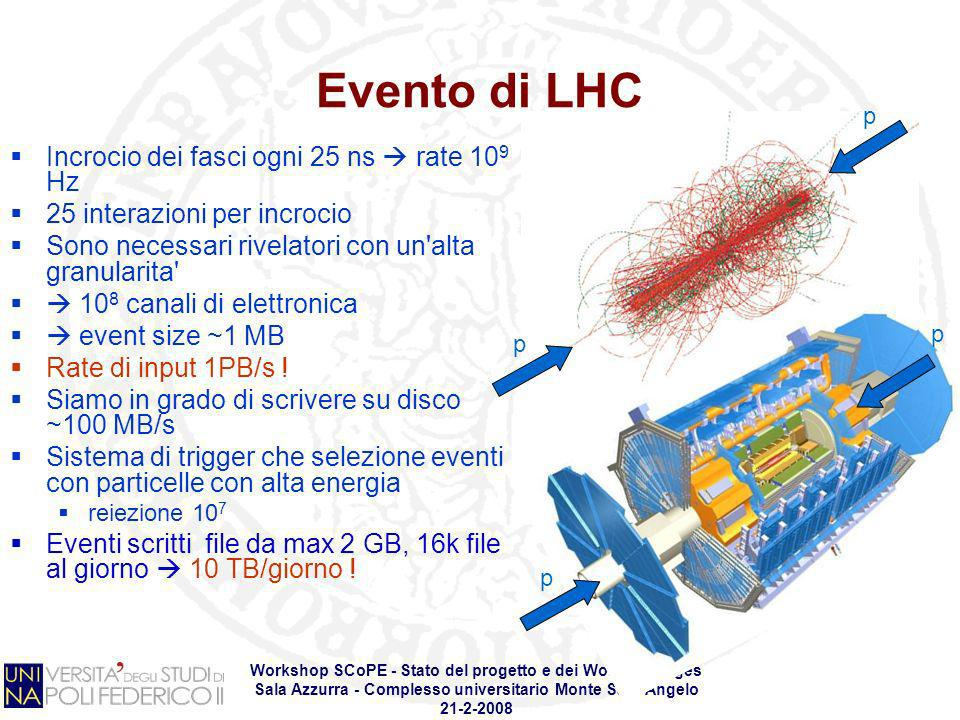 Evento di LHC Incrocio dei fasci ogni 25 ns  rate 109 Hz