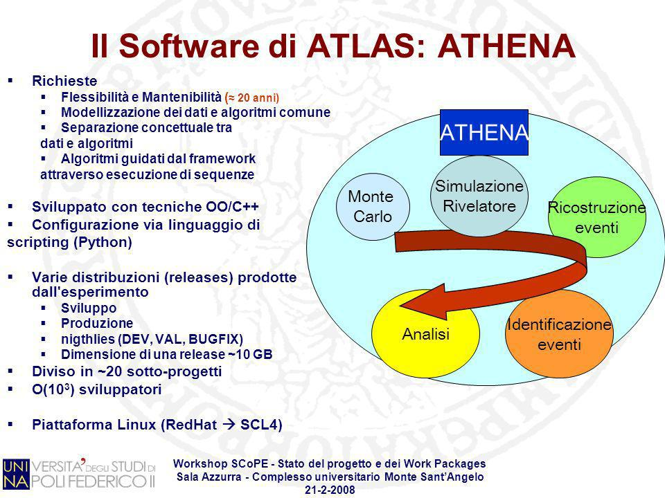 Il Software di ATLAS: ATHENA