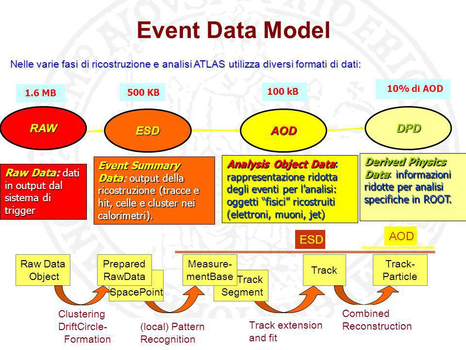 Event Data Model RAW ESD AOD DPD AOD ESD