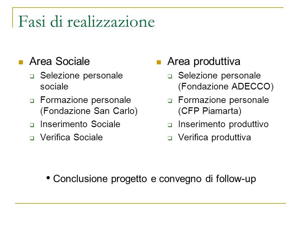 Fasi di realizzazione Area Sociale Area produttiva