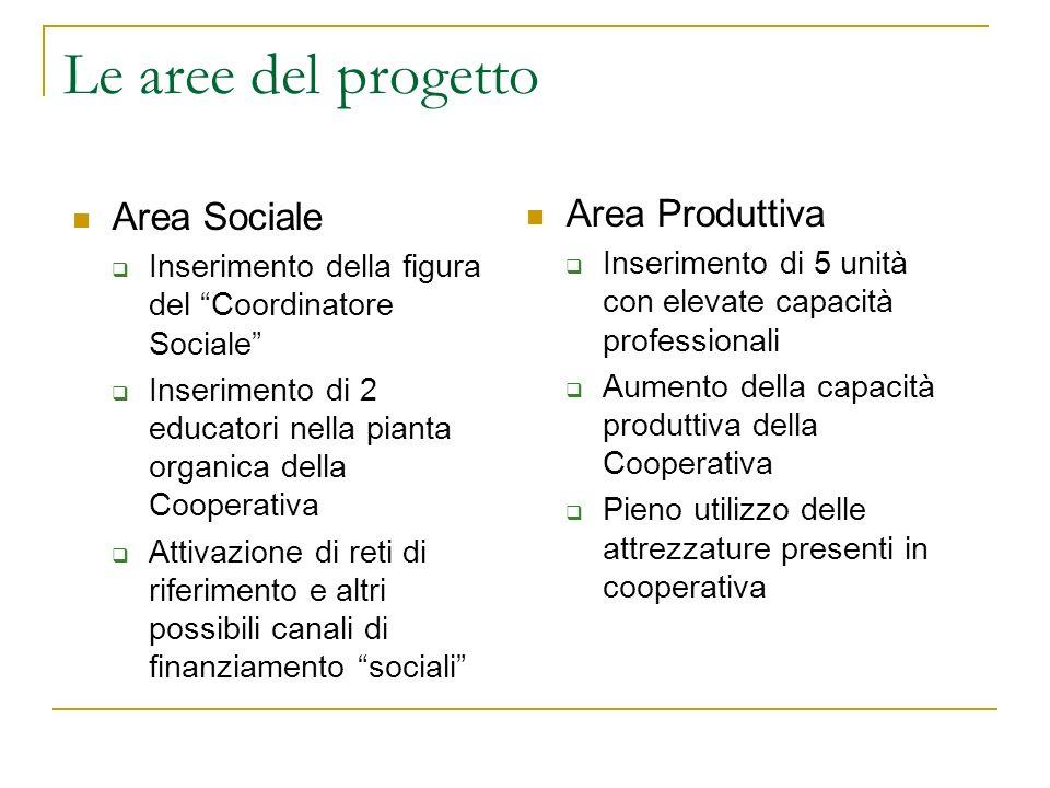Le aree del progetto Area Sociale Area Produttiva