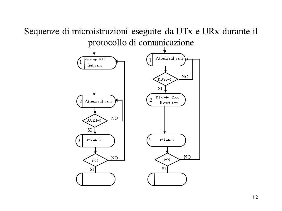 Sequenze di microistruzioni eseguite da UTx e URx durante il protocollo di comunicazione