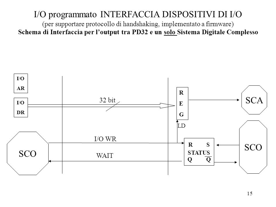 I/O programmato INTERFACCIA DISPOSITIVI DI I/O