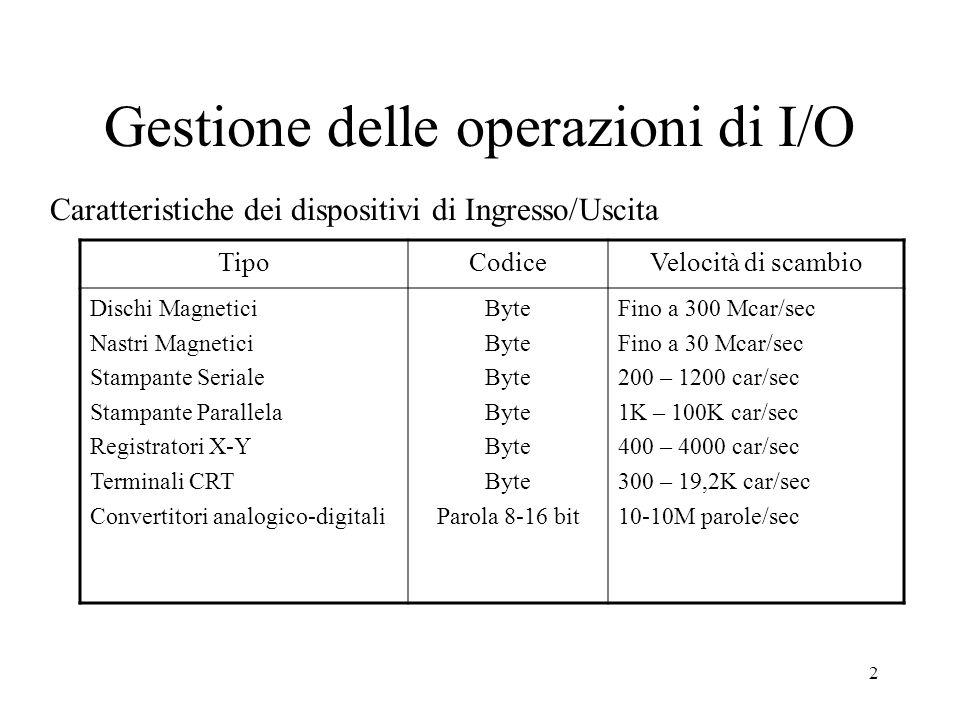 Gestione delle operazioni di I/O