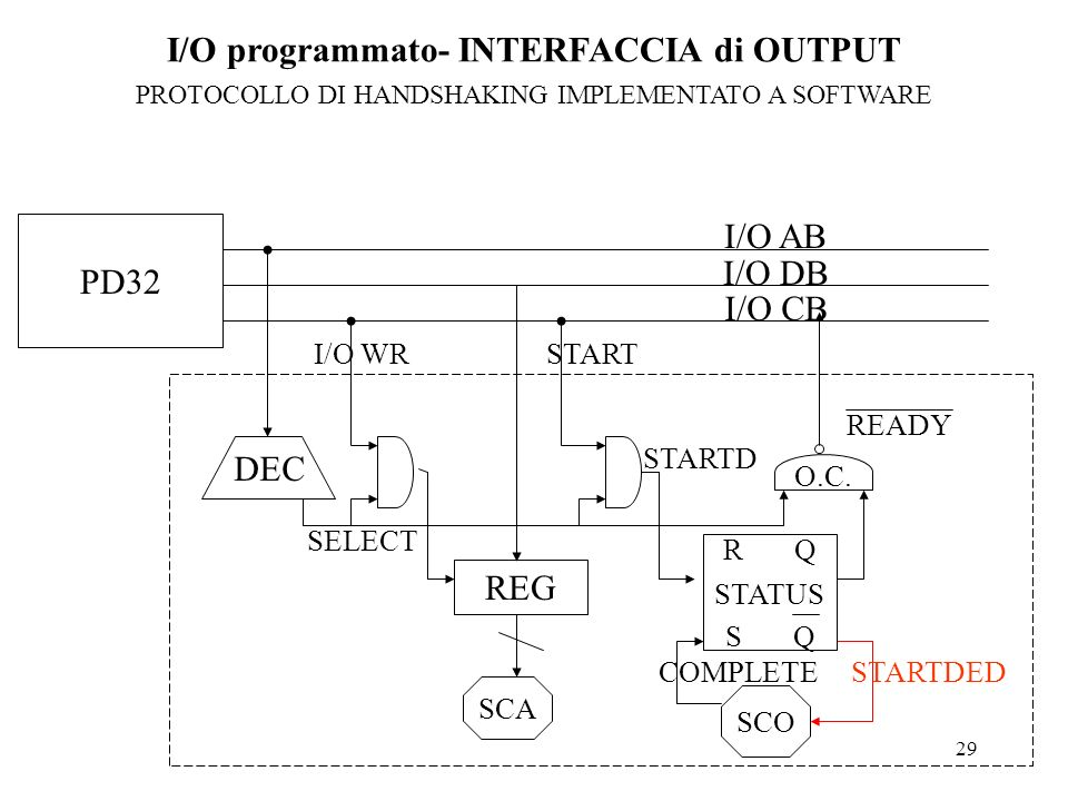 I/O programmato- INTERFACCIA di OUTPUT