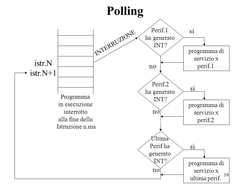 Polling istr.N istr.N+1 si no si no si no Perif.1 ha generato INT