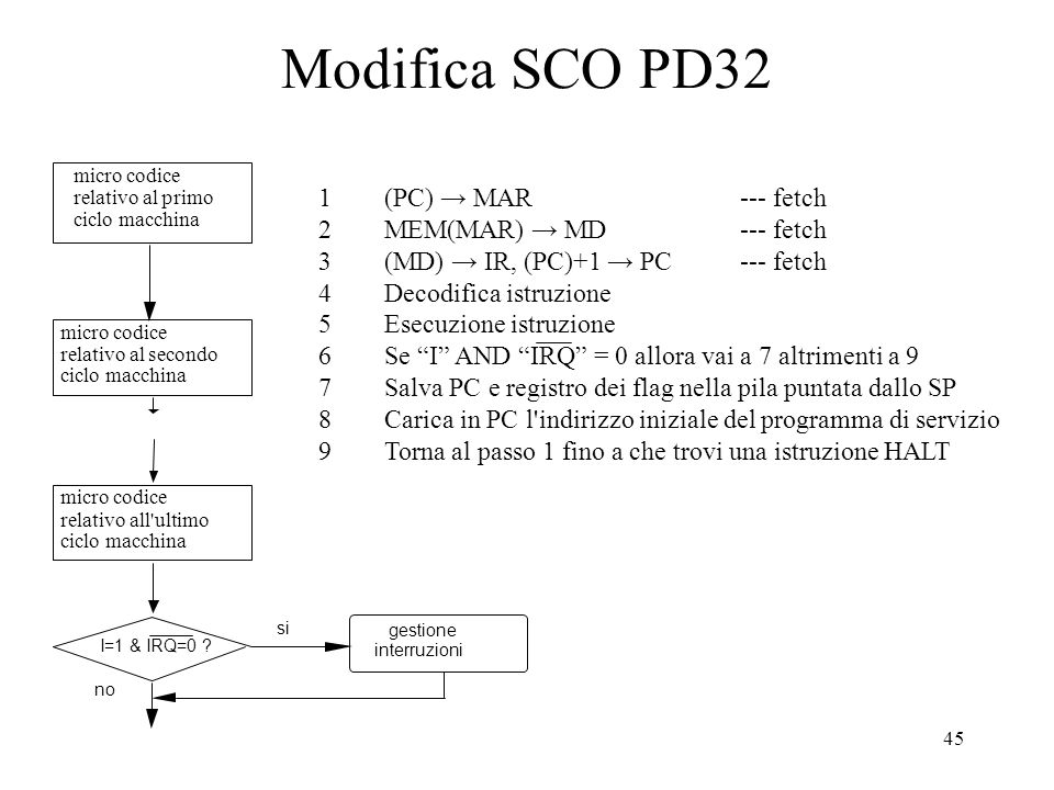 Modifica SCO PD32 1 (PC) → MAR --- fetch 2 MEM(MAR) → MD --- fetch