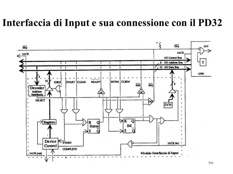 Interfaccia di Input e sua connessione con il PD32