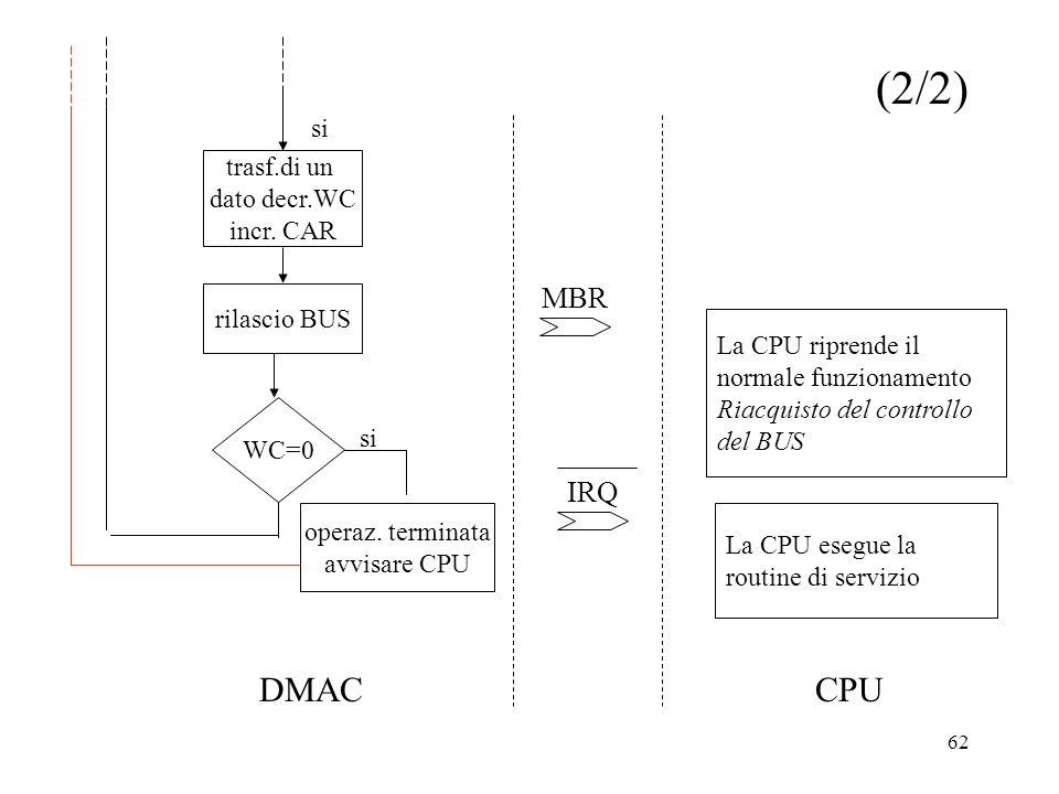 (2/2) DMAC CPU MBR IRQ si trasf.di un dato decr.WC incr. CAR