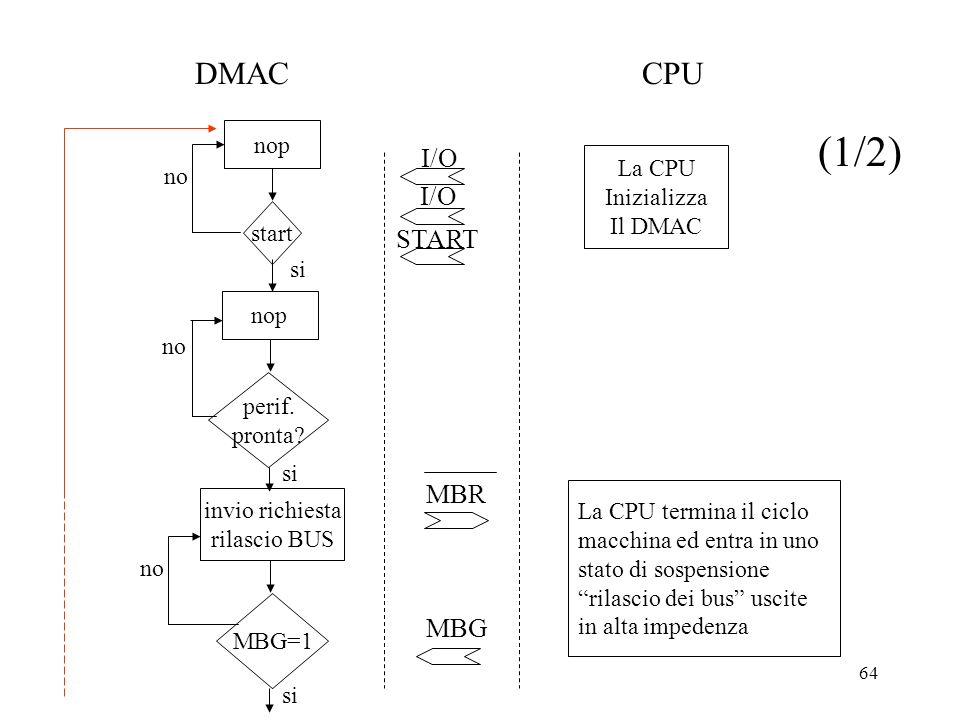 (1/2) DMAC CPU I/O I/O START MBR MBG nop La CPU no Inizializza Il DMAC