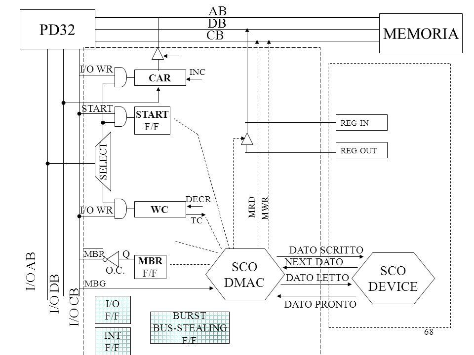 PD32 MEMORIA AB DB CB SCO I/O AB SCO DMAC DEVICE I/O DB I/O CB I/O WR