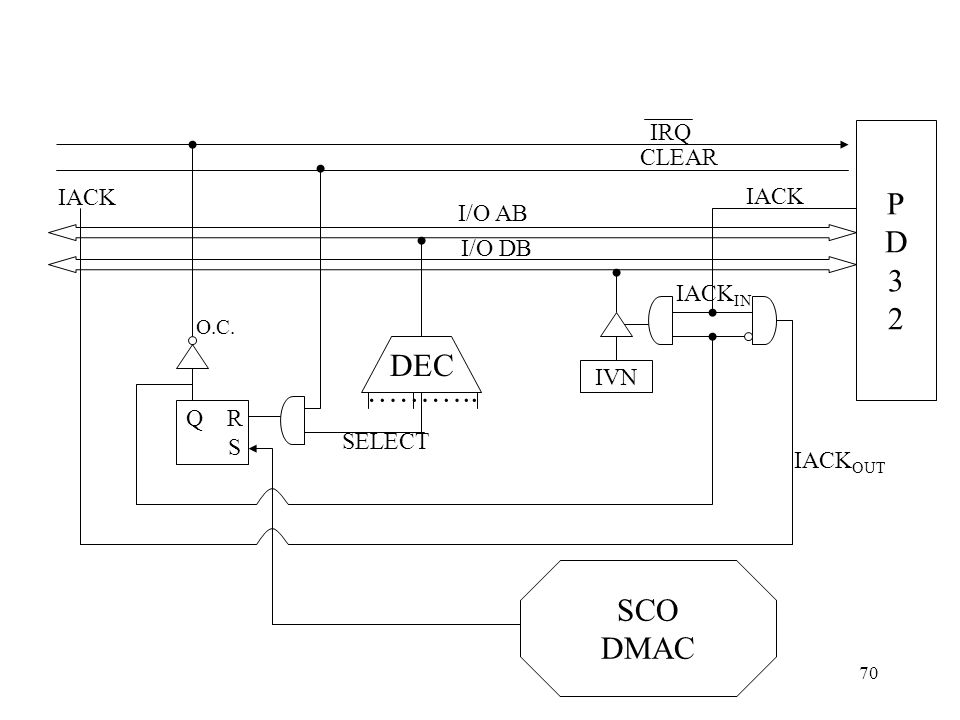 P D 3 2 DEC ……….. SCO DMAC IRQ CLEAR IACK IACK I/O AB I/O DB IACKIN