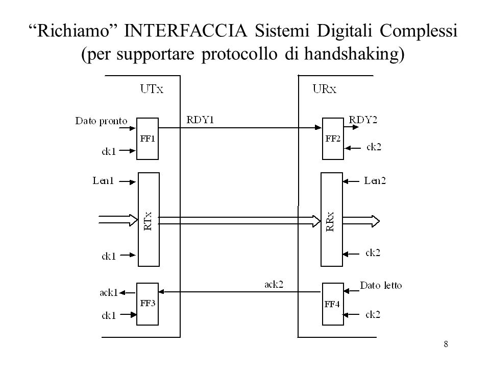 Richiamo INTERFACCIA Sistemi Digitali Complessi (per supportare protocollo di handshaking)
