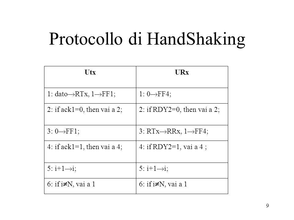 Protocollo di HandShaking