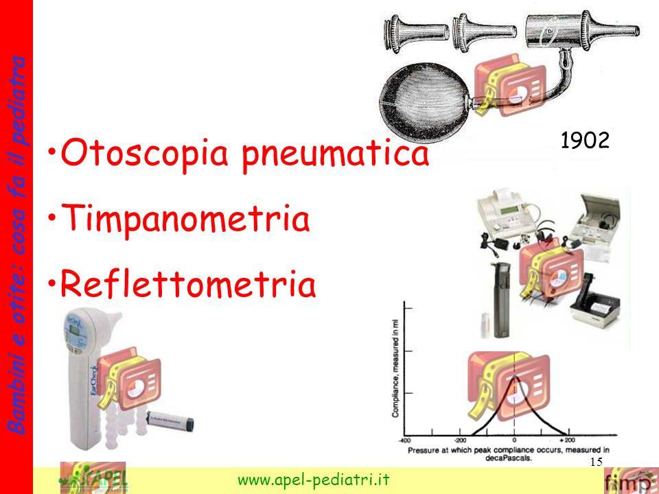 Otoscopia pneumatica Timpanometria Reflettometria 1902