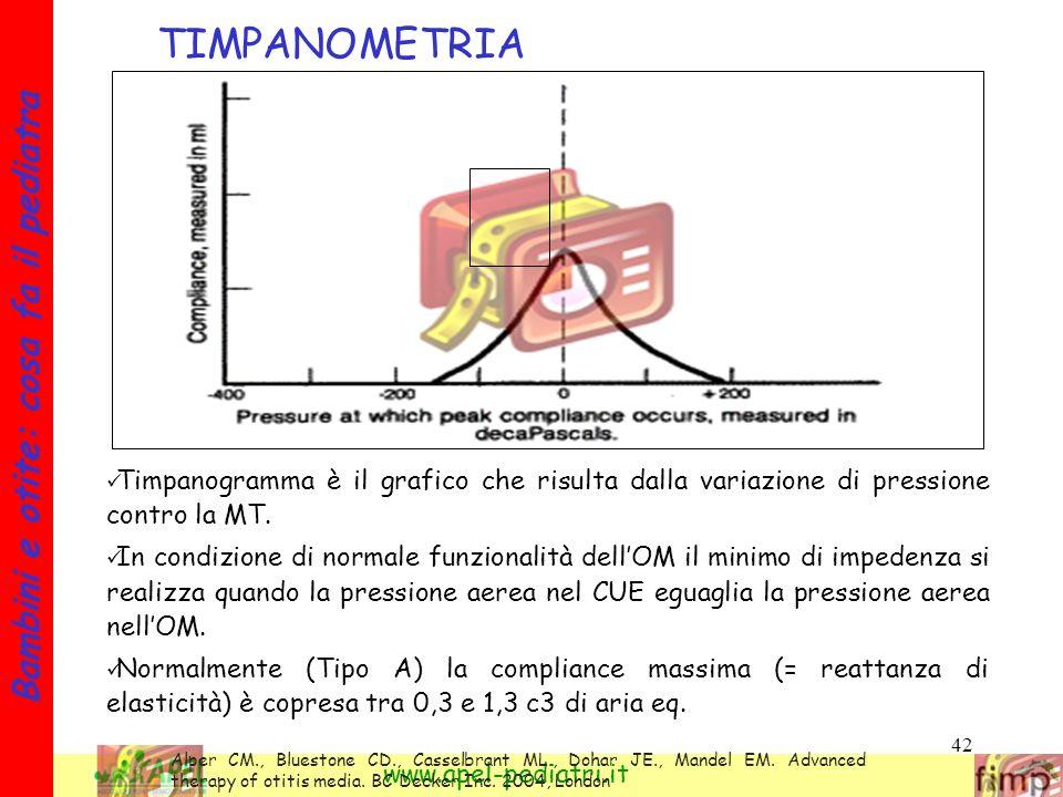 TIMPANOMETRIA Timpanogramma è il grafico che risulta dalla variazione di pressione contro la MT.