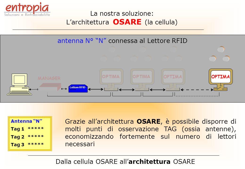 L'architettura OSARE (la cellula)
