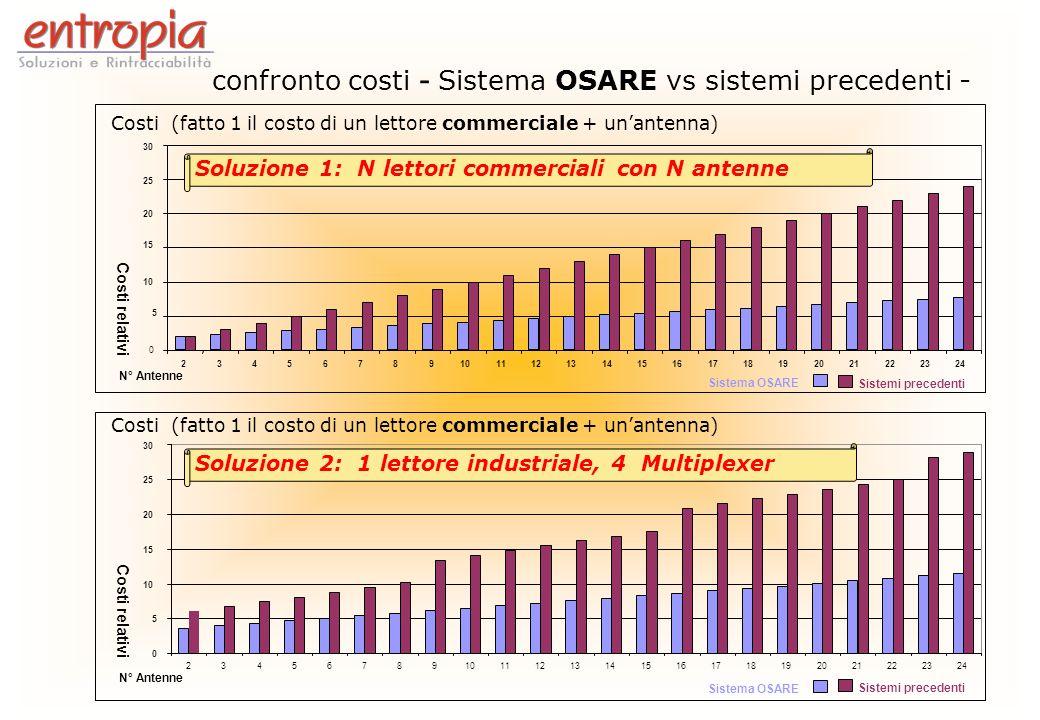 confronto costi - Sistema OSARE vs sistemi precedenti -