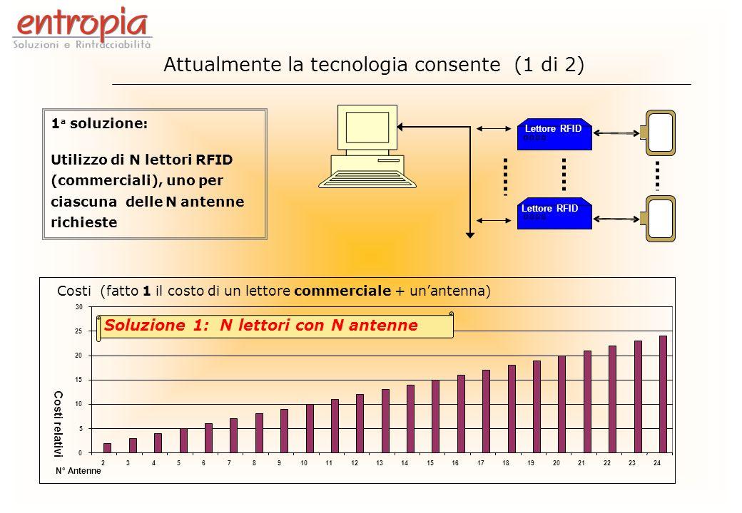 Attualmente la tecnologia consente (1 di 2)