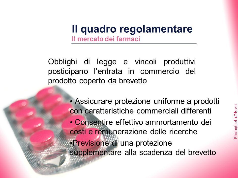 Il quadro regolamentare Il mercato dei farmaci