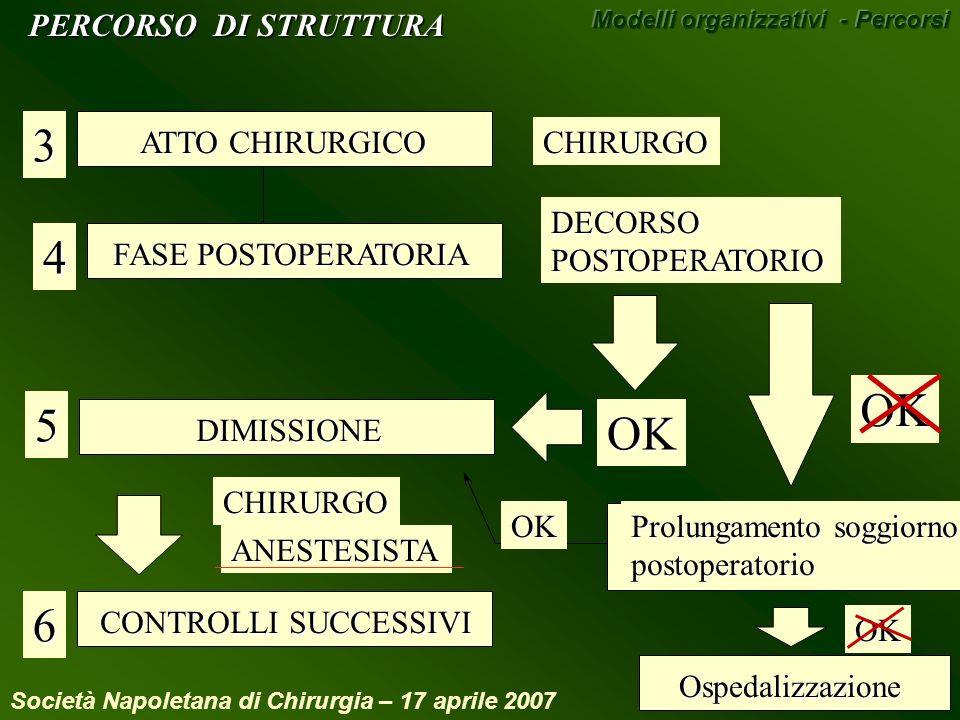 3 4 OK 5 OK 6 PERCORSO DI STRUTTURA ATTO CHIRURGICO CHIRURGO DECORSO